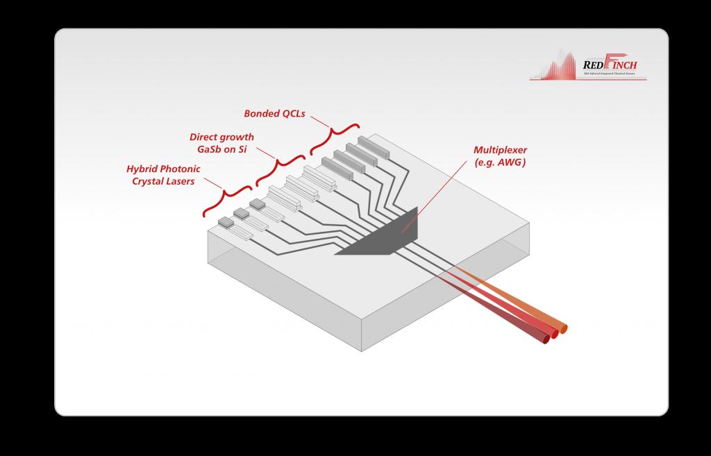 Multi-wavelength array